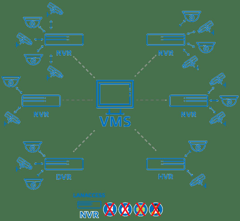Escenario LANACCESS NVR VMS